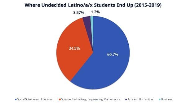 A graph showing that 34.5% of Latinx students from 2015 to 2019 entered the science, engineering, and mathematics field while 60.7% go into social science  and education.  Only 1.2% of students went into business.