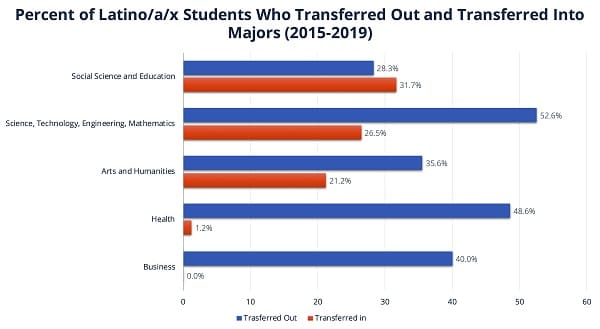 A bar graph showing where Latinx students transferred to when switching majors. Business has a 40% transfer out rate and a 0% transfer in.